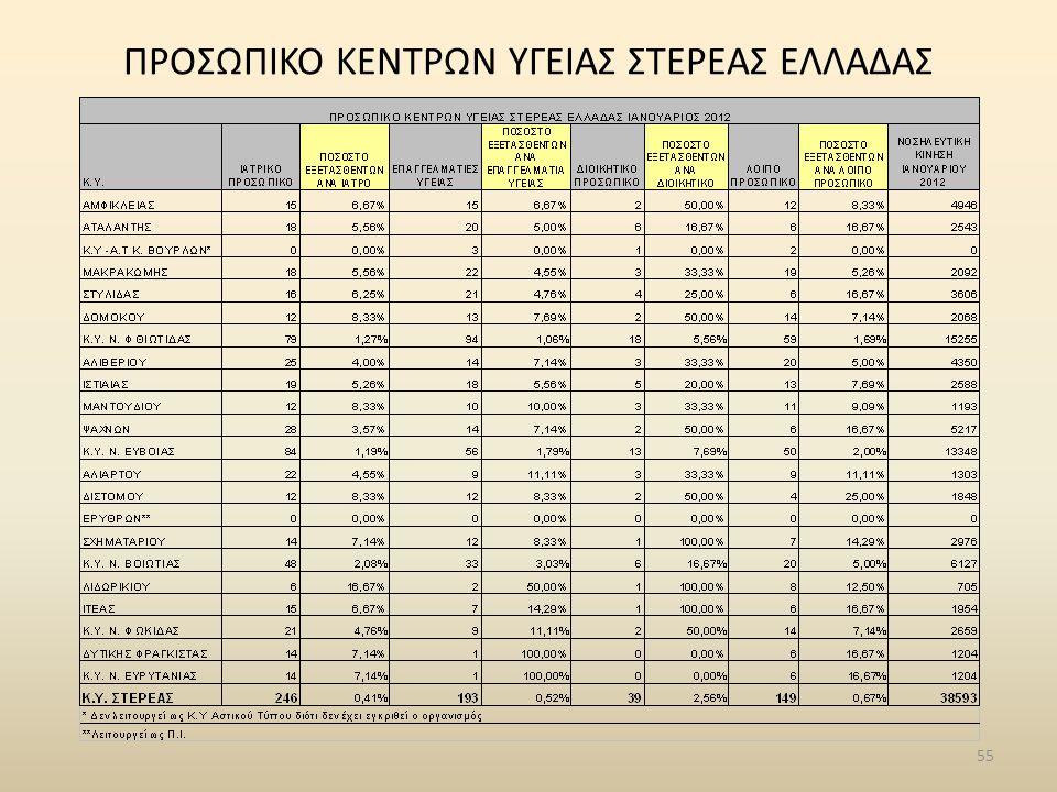 55 ΠΡΟΣΩΠΙΚΟ ΚΕΝΤΡΩΝ ΥΓΕΙΑΣ ΣΤΕΡΕΑΣ ΕΛΛΑΔΑΣ