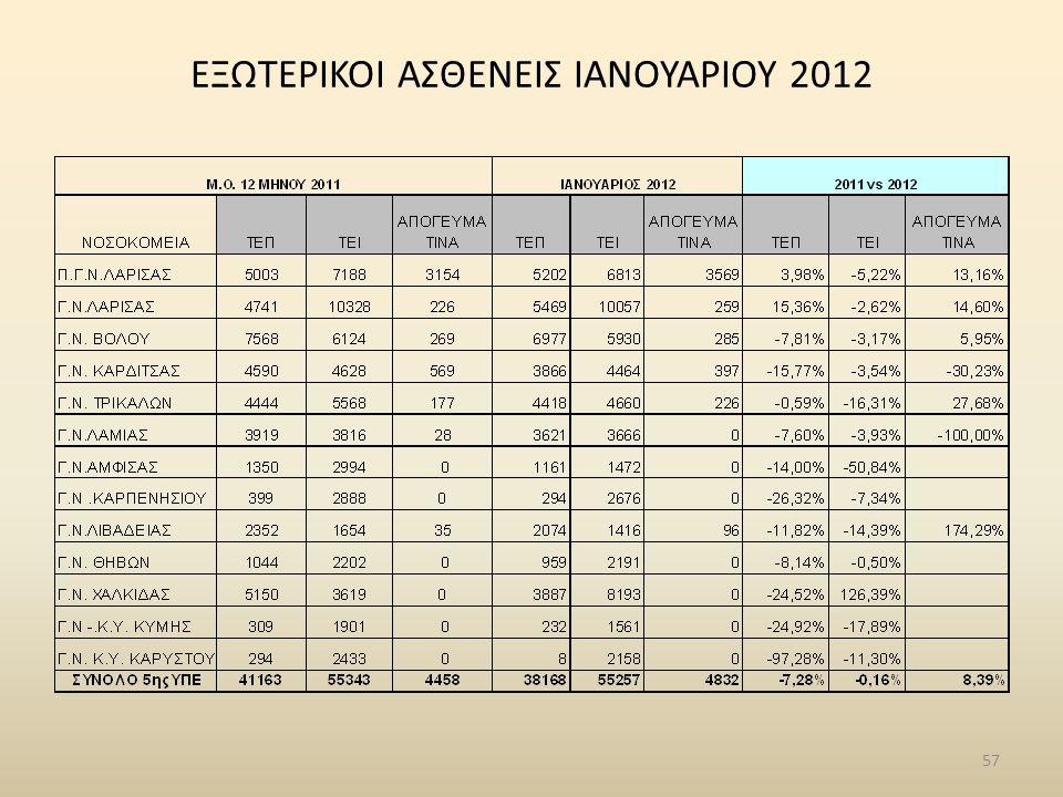 ΕΞΩΤΕΡΙΚΟΙ ΑΣΘΕΝΕΙΣ ΙΑΝΟΥΑΡΙΟΥ 2012 57