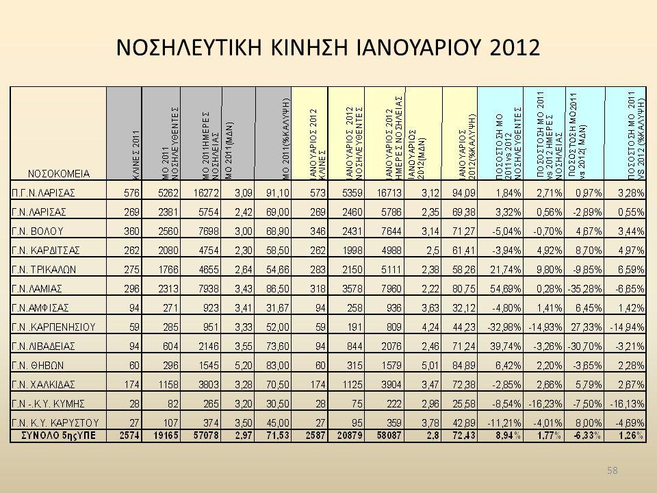 NΟΣΗΛΕΥΤΙΚΗ ΚΙΝΗΣΗ ΙΑΝΟΥΑΡΙΟΥ 2012 58