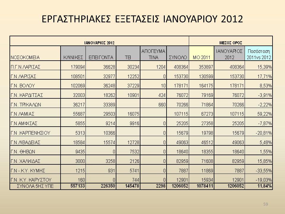 ΕΡΓΑΣΤΗΡΙΑΚΕΣ ΕΞΕΤΑΣΕΙΣ ΙΑΝΟΥΑΡΙΟΥ 2012 59