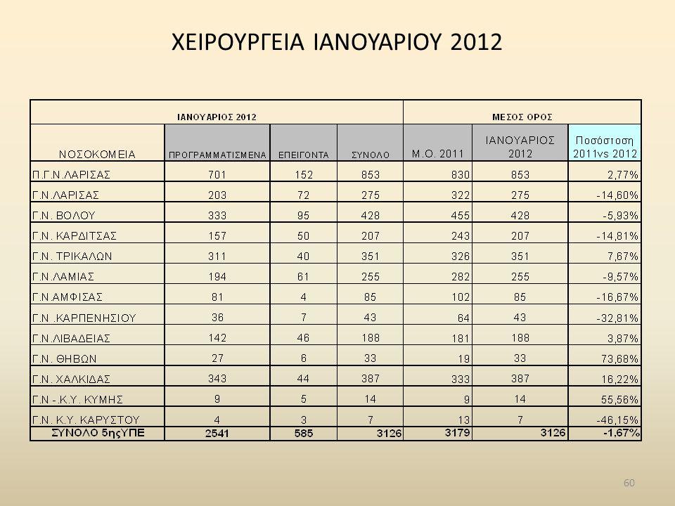 ΧΕΙΡΟΥΡΓΕΙΑ ΙΑΝΟΥΑΡΙΟΥ 2012 60
