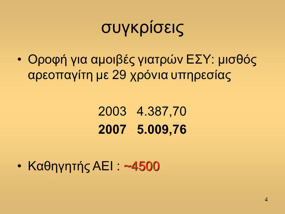4 συγκρίσεις Οροφή για αμοιβές γιατρών ΕΣΥ: μισθός αρεοπαγίτη με 29 χρόνια υπηρεσίας 2003 4.387,70 2007 5.009,76 ~4500Καθηγητής ΑΕΙ : ~4500