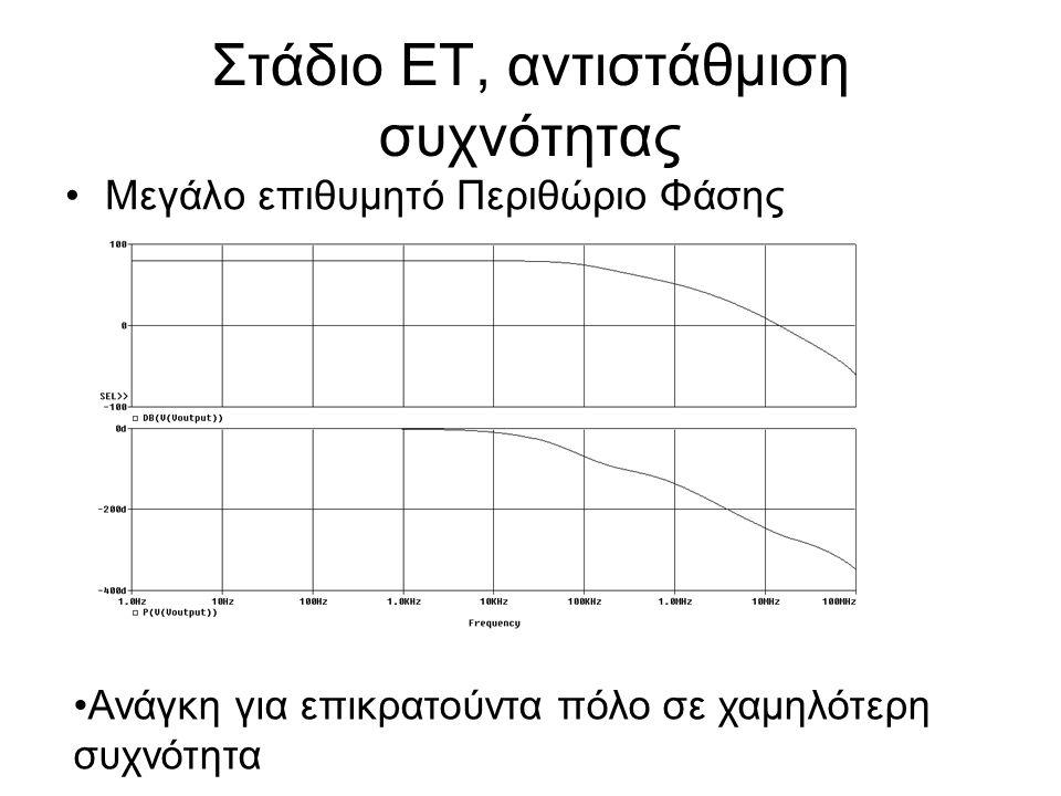 Στάδιο ΕΤ, αντιστάθμιση συχνότητας Μεγάλο επιθυμητό Περιθώριο Φάσης Ανάγκη για επικρατούντα πόλο σε χαμηλότερη συχνότητα