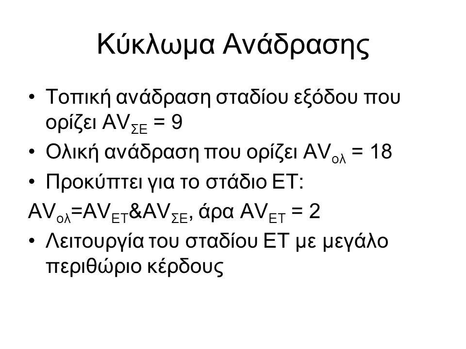 Κύκλωμα Ανάδρασης Τοπική ανάδραση σταδίου εξόδου που ορίζει AV ΣΕ = 9 Ολική ανάδραση που ορίζει AV ολ = 18 Προκύπτει για το στάδιο ΕΤ: ΑV ολ =AV ΕΤ &A