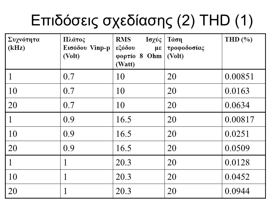 Επιδόσεις σχεδίασης (2) THD (1) Συχνότητα (kHz) Πλάτος Εισόδου Vinp-p (Volt) RMS Ισχύς εξόδου με φορτίο 8 Ohm (Watt) Τάση τροφοδοσίας (Volt) THD (%) 1