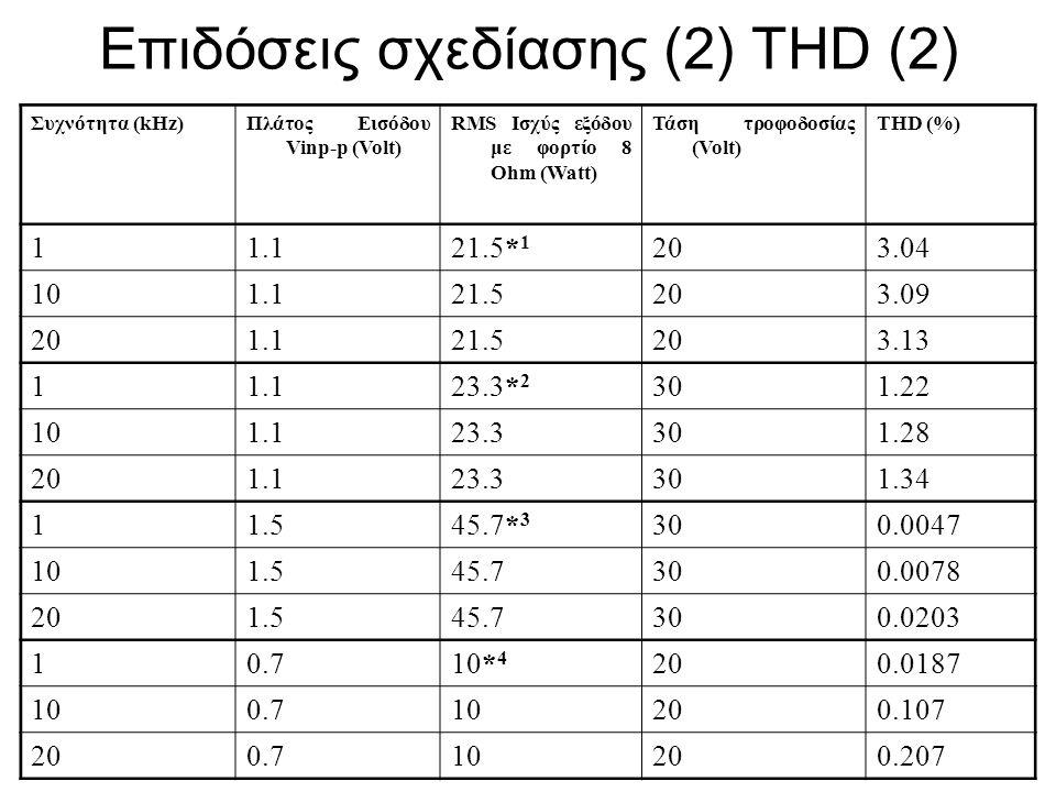 Επιδόσεις σχεδίασης (2) THD (2) Συχνότητα (kHz)Πλάτος Εισόδου Vinp-p (Volt) RMS Ισχύς εξόδου με φορτίο 8 Ohm (Watt) Τάση τροφοδοσίας (Volt) THD (%) 11
