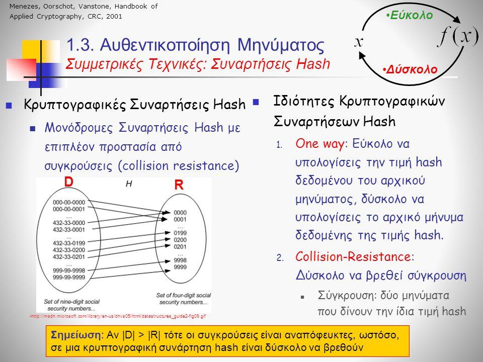 Κρυπτογραφικές Συναρτήσεις Hash Μονόδρομες Συναρτήσεις Hash με επιπλέον προστασία από συγκρούσεις (collision resistance) 1.3.