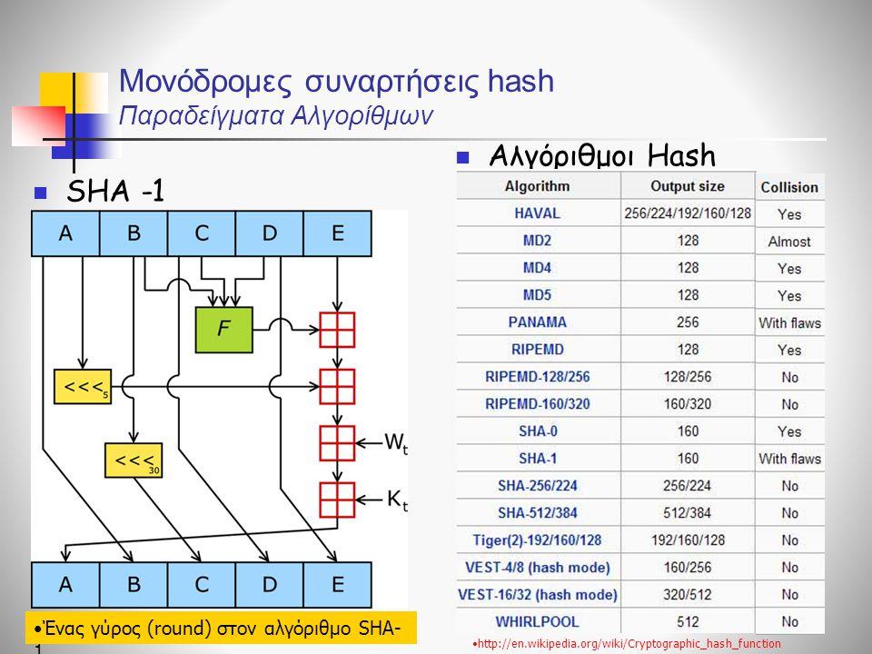 Μονόδρομες συναρτήσεις hash Παραδείγματα Αλγορίθμων SHA -1 Αλγόριθμοι Hash http://en.wikipedia.org/wiki/Cryptographic_hash_function Ένας γύρος (round) στον αλγόριθμο SHA- 1