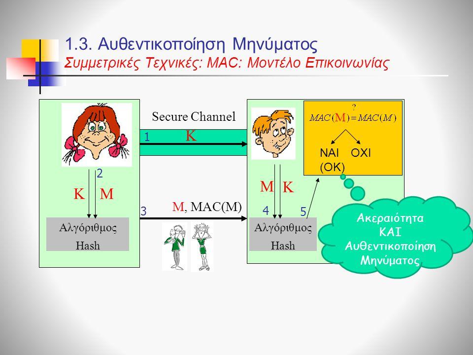 1.3. Αυθεντικοποίηση Μηνύματος Συμμετρικές Τεχνικές: ΜΑC: Μοντέλο Επικοινωνίας Αλγόριθμος Hash M M, ΜΑC(Μ) 3 4 2 Μ 5 NAI (OK) OXI M 1 Secure Channel K