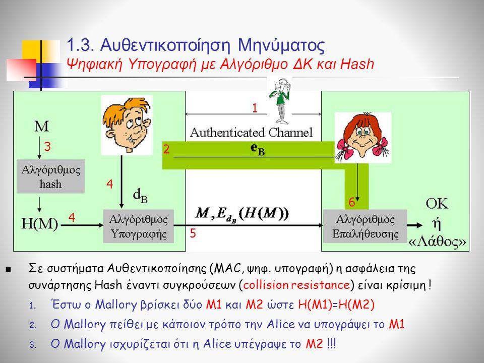 1.3. Αυθεντικοποίηση Μηνύματος Ψηφιακή Υπογραφή με Αλγόριθμο ΔΚ και Hash Σε συστήματα Αυθεντικοποίησης (MAC, ψηφ. υπογραφή) η ασφάλεια της συνάρτησης