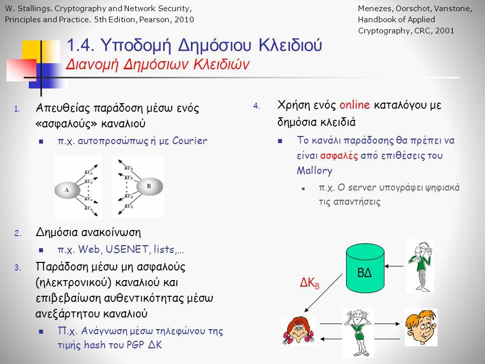 1.4. Υποδομή Δημόσιου Κλειδιού Διανομή Δημόσιων Κλειδιών 1.