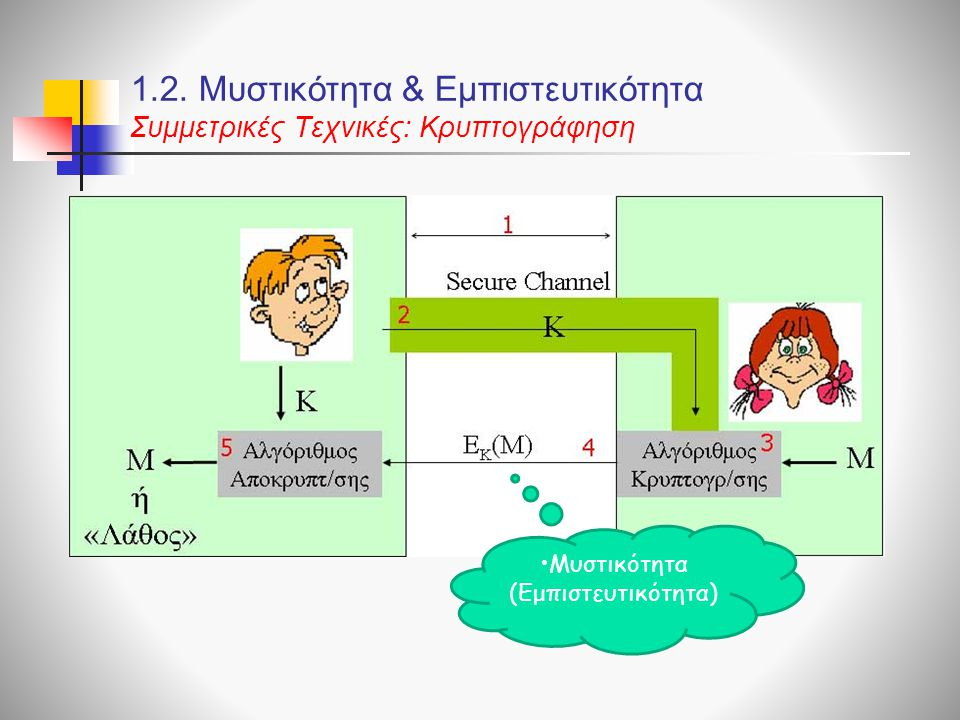 1.2. Μυστικότητα & Εμπιστευτικότητα Συμμετρικές Τεχνικές: Kρυπτογράφηση Μυστικότητα (Εμπιστευτικότητα)