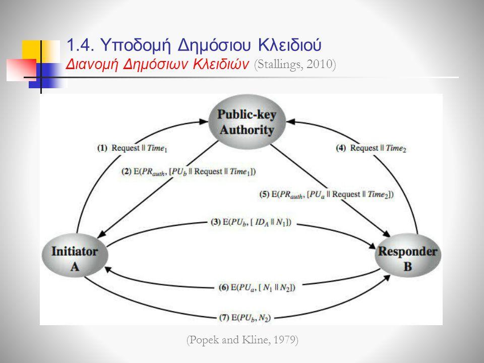 1.4. Υποδομή Δημόσιου Κλειδιού Διανομή Δημόσιων Κλειδιών (Stallings, 2010) (Popek and Kline, 1979)