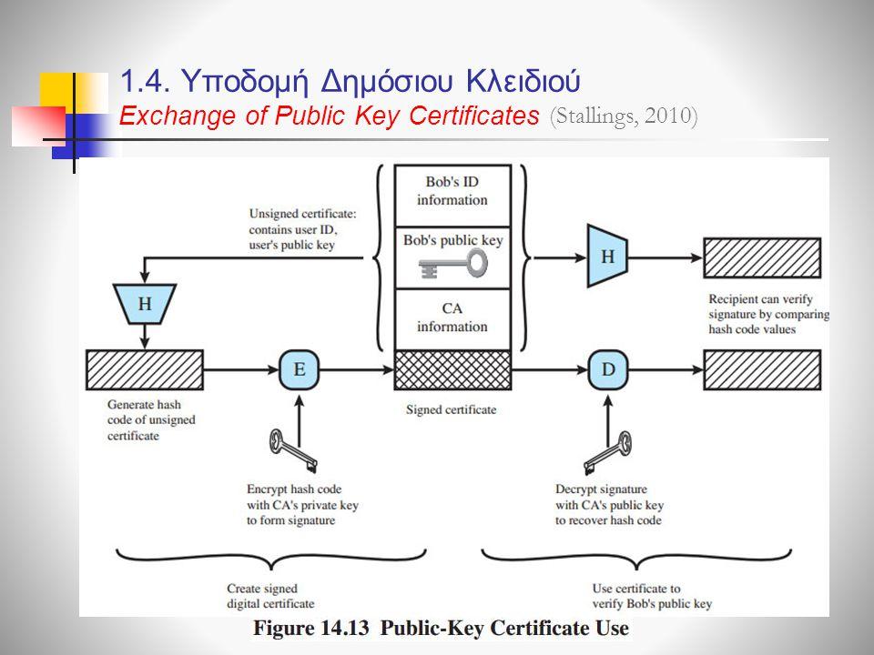 1.4. Υποδομή Δημόσιου Κλειδιού Exchange of Public Key Certificates (Stallings, 2010)
