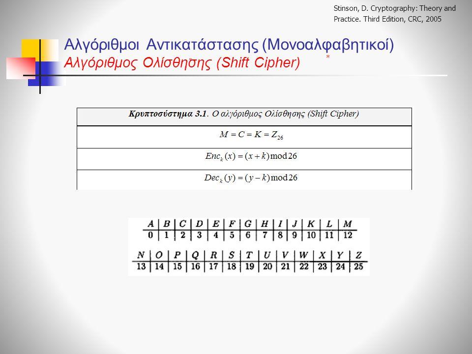 Αλγόριθμοι Αντικατάστασης (Μονοαλφαβητικοί) Αλγόριθμος Ολίσθησης (Shift Cipher) Stinson, D.