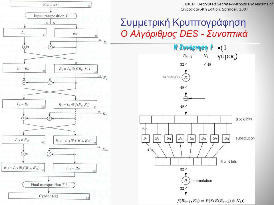 Συμμετρική Κρυπτογράφηση Ο Αλγόριθμος DES - Συνοπτικά F.