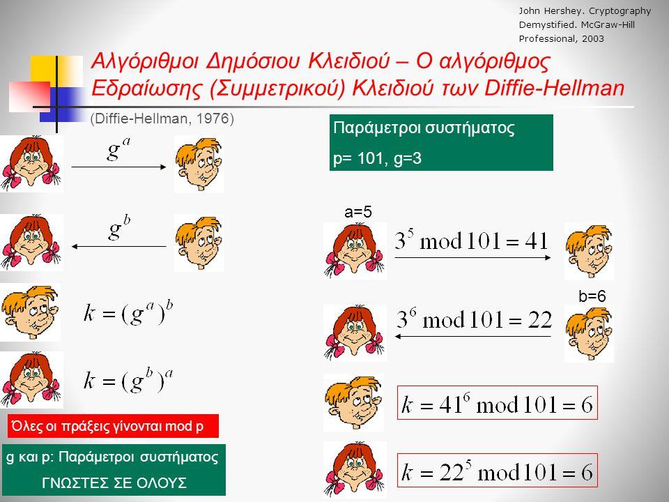 Αλγόριθμοι Δημόσιου Κλειδιού – Ο αλγόριθμος Εδραίωσης (Συμμετρικού) Κλειδιού των Diffie-Hellman Όλες οι πράξεις γίνονται mod p g και p: Παράμετροι συστήματος ΓΝΩΣΤΕΣ ΣΕ ΟΛΟΥΣ Παράμετροι συστήματος p= 101, g=3 a=5 b=6 John Hershey.