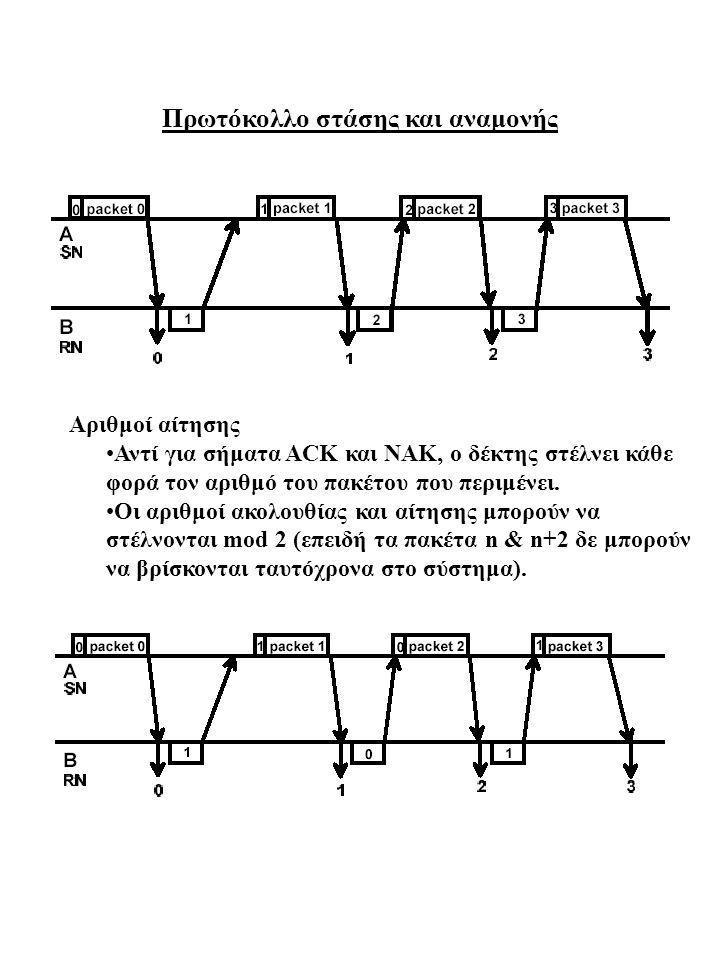 Αποδοτικότερα πρωτόκολλα επαναμετάδοσης 1.ARPANET ARQ 2.Oπισθοχώρηση κατά n (go back n) 3.Επιλεκτική επαναμετάδοση (selective repeat) ARPANET ARQ Τα πακέτα ανατίθενται σε ένα από 8 εικονικά κανάλια, τα οποία εξυπηρετούνται με κυκλική (round-robin) σειρά.
