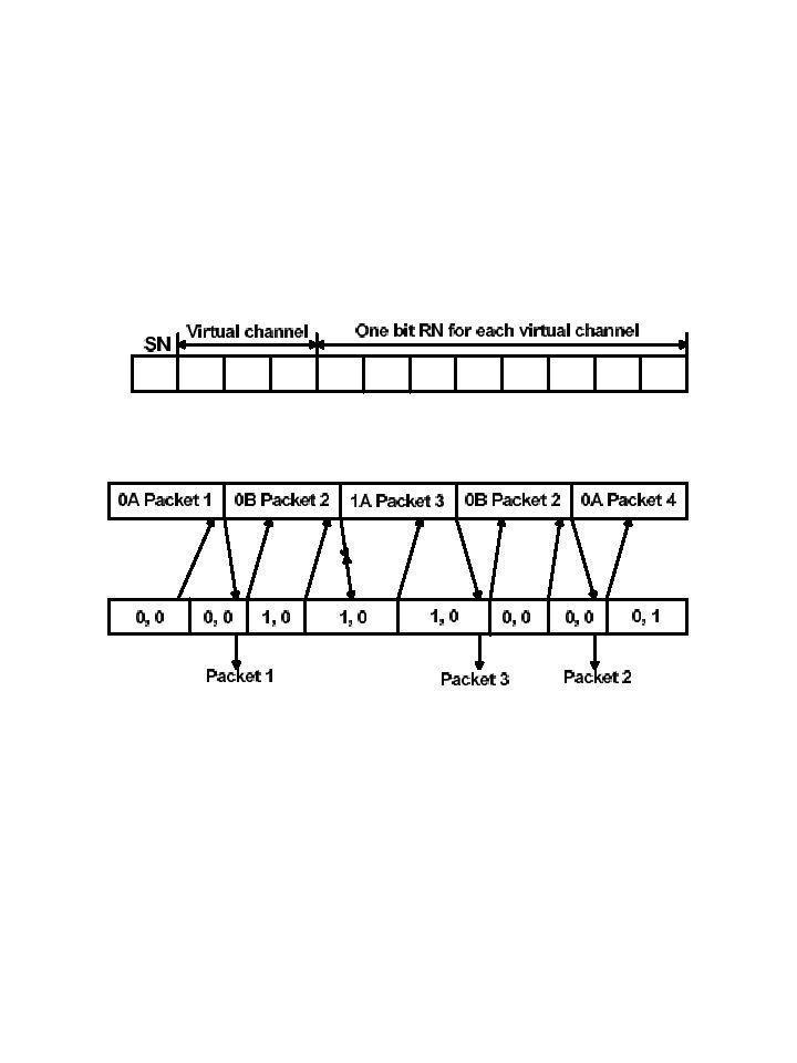 Οπισθοχώρηση κατά n O πομπός Α στέλνει τα πακέτα ακολουθιακά (SN = sequence number – αριθμός ακολουθίας).