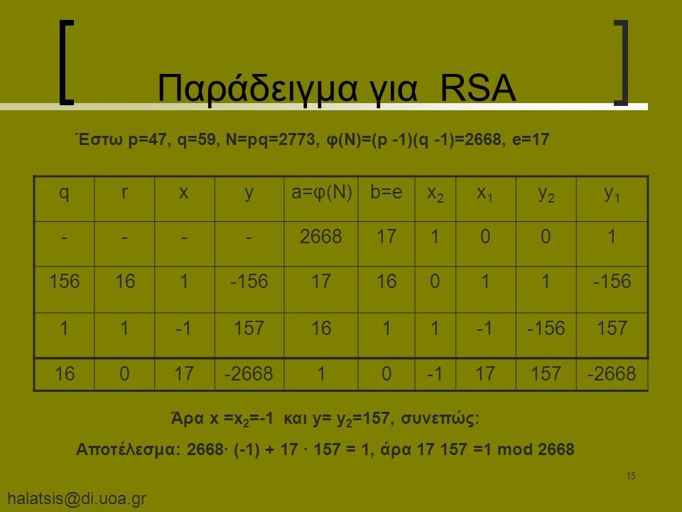halatsis@di.uoa.gr 15 Παράδειγμα για RSA Έστω p=47, q=59, N=pq=2773, φ(Ν)=(p -1)(q -1)=2668, e=17 Άρα x =x 2 =-1 και y= y 2 =157, συνεπώς: Αποτέλεσμα: 2668· (-1) + 17 · 157 = 1, άρα 17 157 =1 mod 2668 qrxya=φ(Ν)b=ex2x2 x1x1 y2y2 y1y1 ----2668171001 156161-1561716011-156 111571611-156157 16017-26681017157-2668