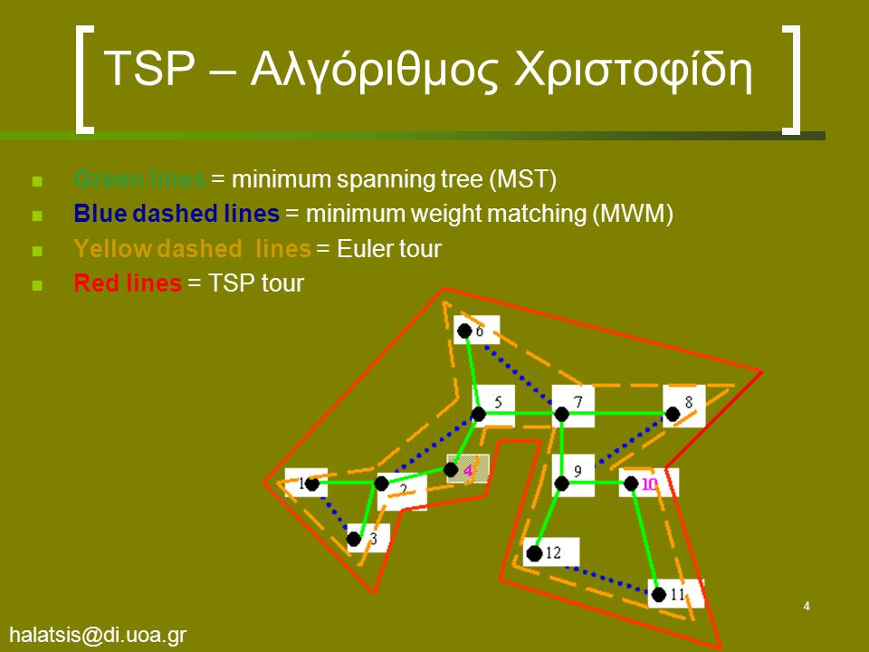halatsis@di.uoa.gr 5 TSP – Αλγόριθμος Χριστοφίδη Ανάλυση In step 1, we find the Minimum Spanning Tree T1 (the green edges).