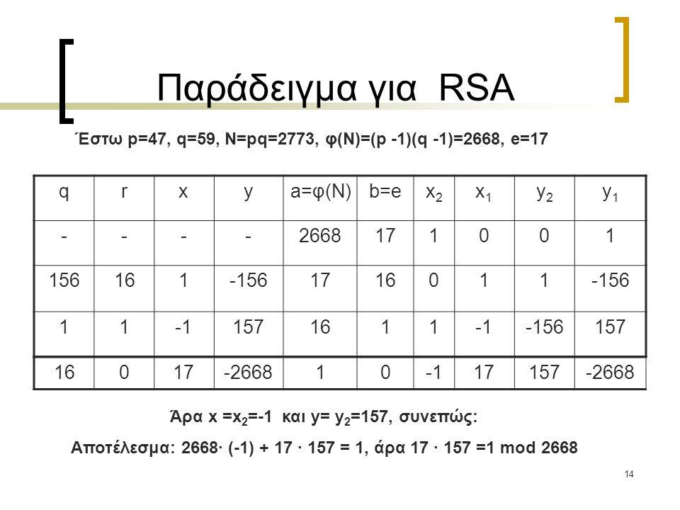 14 Παράδειγμα για RSA Έστω p=47, q=59, N=pq=2773, φ(Ν)=(p -1)(q -1)=2668, e=17 Άρα x =x 2 =-1 και y= y 2 =157, συνεπώς: Αποτέλεσμα: 2668· (-1) + 17 ·