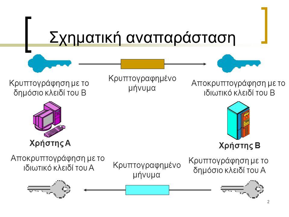 2 Σχηματική αναπαράσταση Χρήστης A Χρήστης B Κρυπτογράφηση με το δημόσιο κλειδί του B Αποκρυπτογράφηση με το ιδιωτικό κλειδί του B Κρυπτογραφημένο μήν