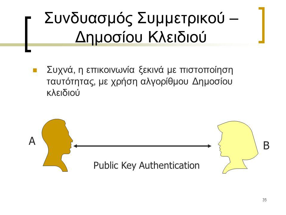35 Συνδυασμός Συμμετρικού – Δημοσίου Κλειδιού Συχνά, η επικοινωνία ξεκινά με πιστοποίηση ταυτότητας, με χρήση αλγορίθμου Δημοσίου κλειδιού Public Key
