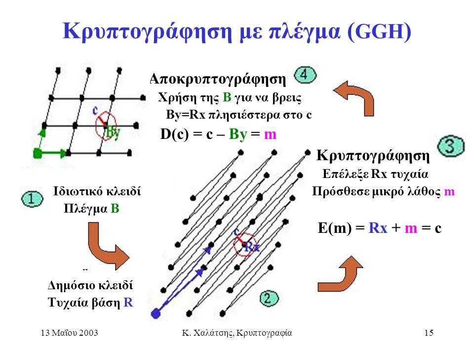 13 Μαΐου 2003Κ. Χαλάτσης, Κρυπτογραφία15 Κρυπτογράφηση με πλέγμα ( GGH ) Αποκρυπτογράφηση Χρήση της Β για να βρεις Βy=Rx πλησιέστερα στο c D(c) = c –