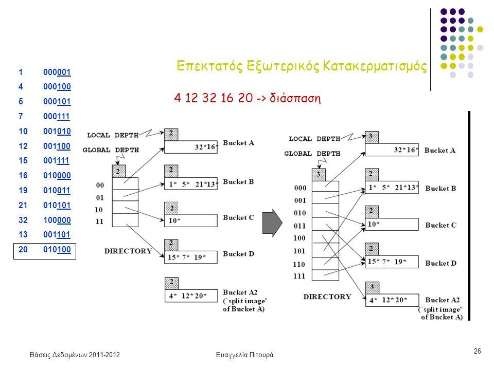 Βάσεις Δεδομένων 2011-2012Ευαγγελία Πιτουρά 26 Επεκτατός Εξωτερικός Κατακερματισμός 4 12 32 16 20 -> διάσπαση 1 000001 4 000100 5000101 7 000111 10 00