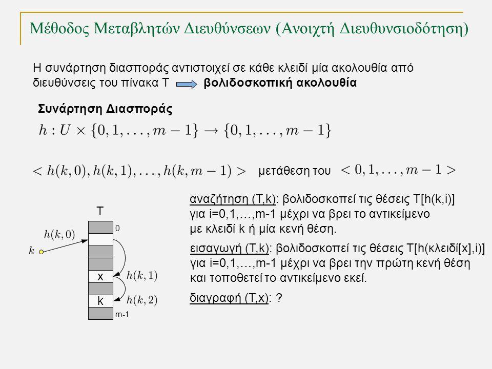 Η συνάρτηση διασποράς αντιστοιχεί σε κάθε κλειδί μία ακολουθία από διευθύνσεις του πίνακα Τ βολιδοσκοπική ακολουθία Συνάρτηση Διασποράς μετάθεση του x k T 0 m-1 αναζήτηση (Τ,k): βολιδοσκοπεί τις θέσεις T[h(k,i)] για i=0,1,…,m-1 μέχρι να βρει το αντικείμενο με κλειδί k ή μία κενή θέση.