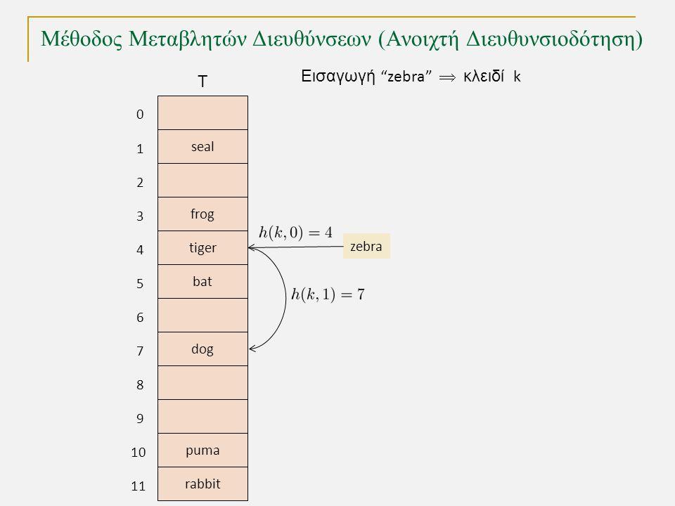 Μέθοδος Μεταβλητών Διευθύνσεων (Ανοιχτή Διευθυνσιοδότηση) TexPoint fonts used in EMF.
