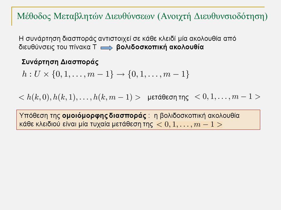 Η συνάρτηση διασποράς αντιστοιχεί σε κάθε κλειδί μία ακολουθία από διευθύνσεις του πίνακα Τ βολιδοσκοπική ακολουθία Συνάρτηση Διασποράς μετάθεση της Υπόθεση της ομοιόμορφης διασποράς : η βολιδοσκοπική ακολουθία κάθε κλειδιού είναι μία τυχαία μετάθεση της Μέθοδος Μεταβλητών Διευθύνσεων (Ανοιχτή Διευθυνσιοδότηση)