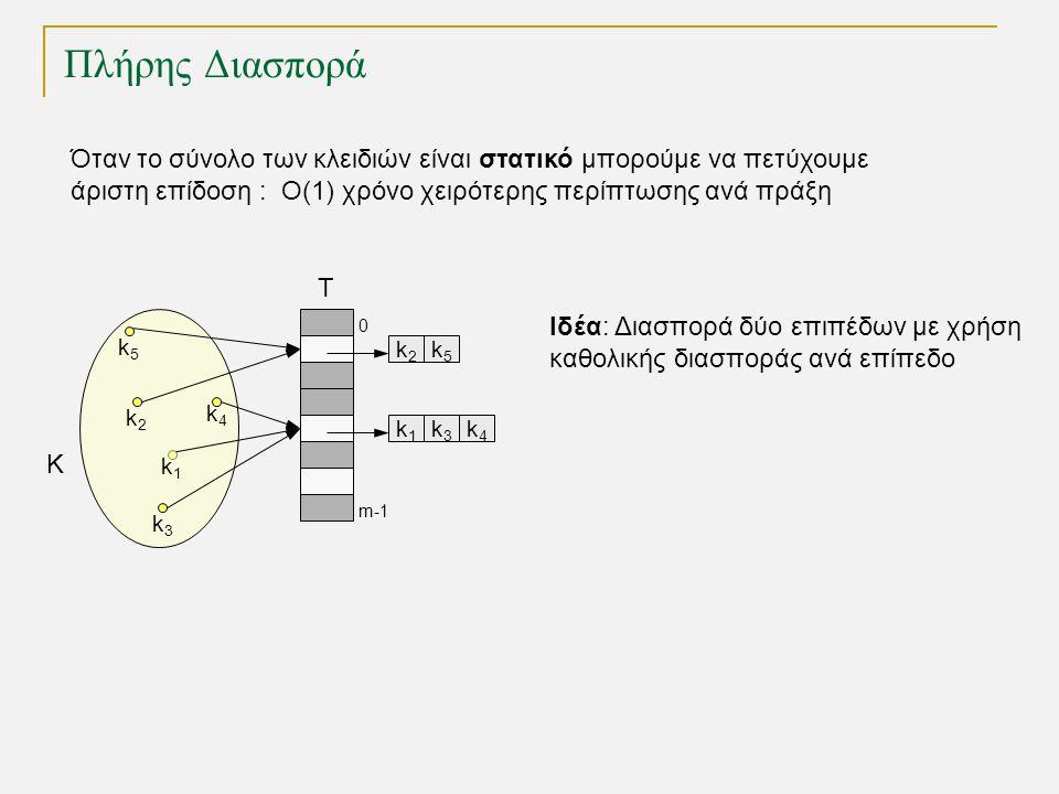 Πλήρης Διασπορά k2k2 T 0 m-1 k1k1 k3k3 k4k4 K k1k1 k3k3 k4k4 k5k5 k2k2 k5k5 Όταν το σύνολο των κλειδιών είναι στατικό μπορούμε να πετύχουμε άριστη επίδοση : O(1) χρόνο χειρότερης περίπτωσης ανά πράξη Ιδέα: Διασπορά δύο επιπέδων με χρήση καθολικής διασποράς ανά επίπεδο