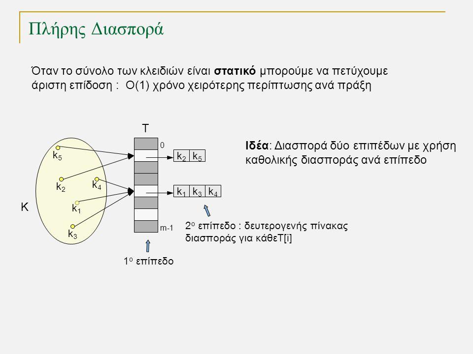 Πλήρης Διασπορά k2k2 T 0 m-1 k1k1 k3k3 k4k4 K k1k1 k3k3 k4k4 k5k5 k2k2 k5k5 Όταν το σύνολο των κλειδιών είναι στατικό μπορούμε να πετύχουμε άριστη επίδοση : O(1) χρόνο χειρότερης περίπτωσης ανά πράξη Ιδέα: Διασπορά δύο επιπέδων με χρήση καθολικής διασποράς ανά επίπεδο 1 ο επίπεδο 2 ο επίπεδο : δευτερογενής πίνακας διασποράς για κάθεT[i]