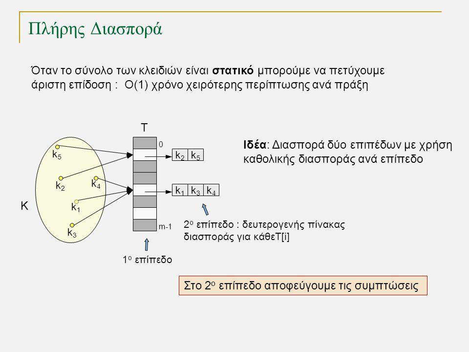 Πλήρης Διασπορά k2k2 T 0 m-1 k1k1 k3k3 k4k4 K k1k1 k3k3 k4k4 k5k5 k2k2 k5k5 Όταν το σύνολο των κλειδιών είναι στατικό μπορούμε να πετύχουμε άριστη επίδοση : O(1) χρόνο χειρότερης περίπτωσης ανά πράξη Ιδέα: Διασπορά δύο επιπέδων με χρήση καθολικής διασποράς ανά επίπεδο 1 ο επίπεδο 2 ο επίπεδο : δευτερογενής πίνακας διασποράς για κάθεT[i] Στο 2 ο επίπεδο αποφεύγουμε τις συμπτώσεις