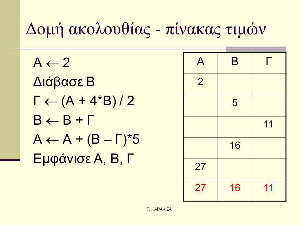 Τ. ΚΑΡΑΚΙΖΑ Δομή ακολουθίας - πίνακας τιμών Α  2 Διάβασε Β Γ  (Α + 4*Β) / 2 Β  Β + Γ Α  Α + (Β – Γ)*5 Εμφάνισε Α, Β, Γ ΑΒΓ 2 5 11 16 27 1611