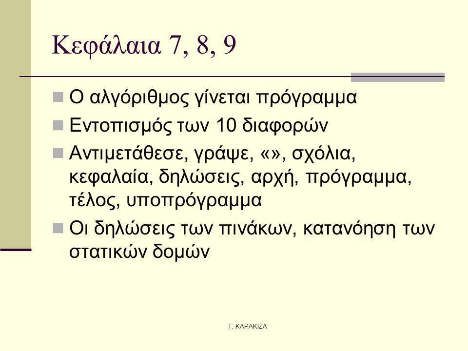 Τ. ΚΑΡΑΚΙΖΑ Κεφάλαια 7, 8, 9 Ο αλγόριθμος γίνεται πρόγραμμα Εντοπισμός των 10 διαφορών Αντιμετάθεσε, γράψε, «», σχόλια, κεφαλαία, δηλώσεις, αρχή, πρόγ