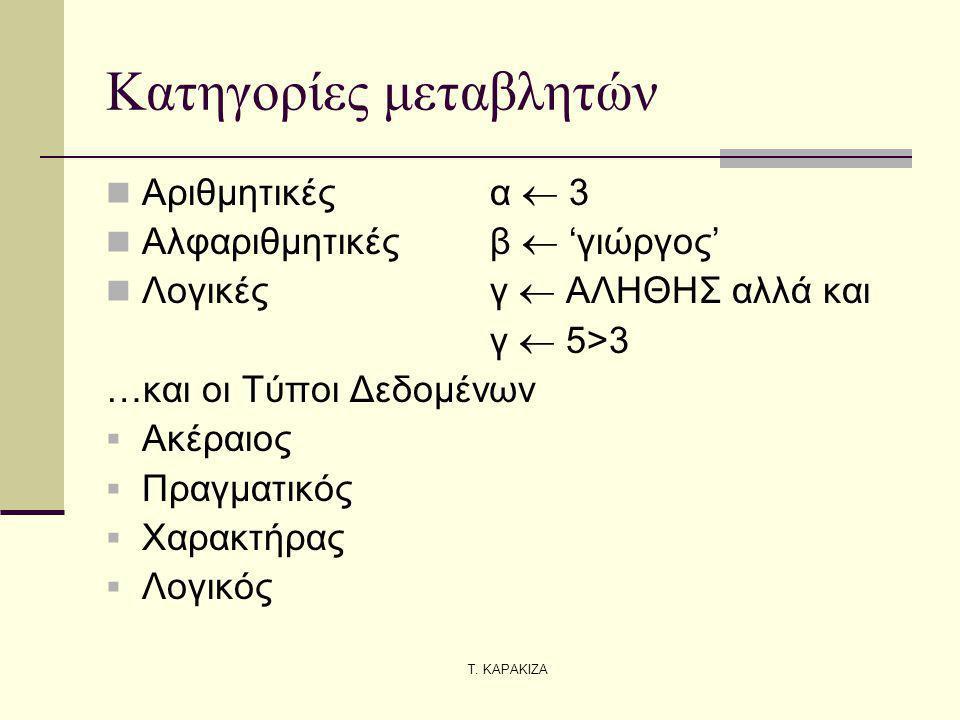 Τ. ΚΑΡΑΚΙΖΑ Κατηγορίες μεταβλητών Αριθμητικέςα  3 Αλφαριθμητικέςβ  'γιώργος' Λογικέςγ  ΑΛΗΘΗΣ αλλά και γ  5>3 …και οι Τύποι Δεδομένων  Ακέραιος 