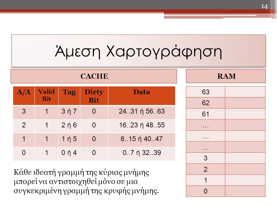CACHE RAM 63 62 61 … … … 3 2 1 0 14 Άμεση Χαρτογράφηση A/A Valid Bit TagDirty Bit Data 313 ή 7024..31 ή 56..63 212 ή 6016..23 ή 48..55 111 ή 508..15 ή