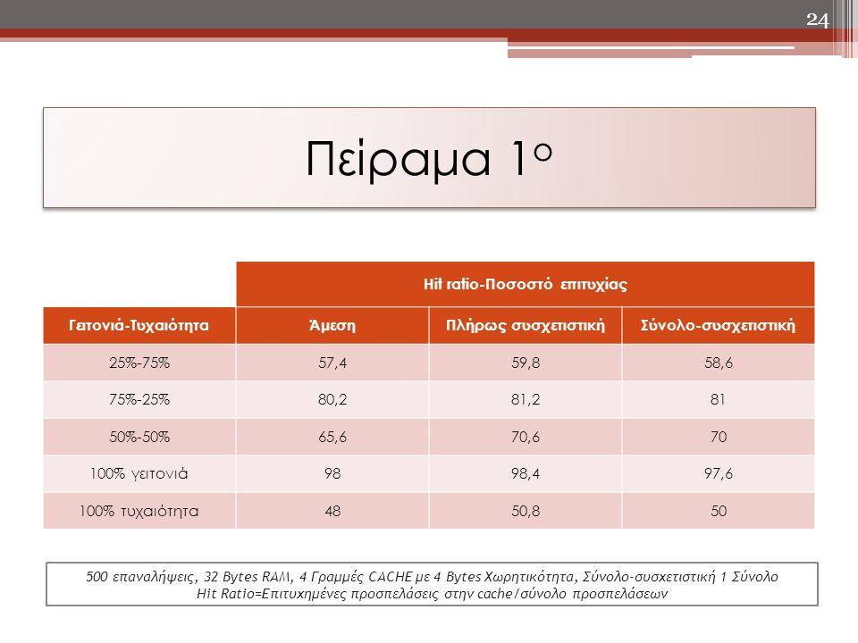 Πείραμα 1 ο Hit ratio-Ποσοστό επιτυχίας Γειτονιά-Τυχαιότητα ΆμεσηΠλήρως συσχετιστικήΣύνολο-συσχετιστική 25%-75%57,459,858,6 75%-25%80,281,281 50%-50%6