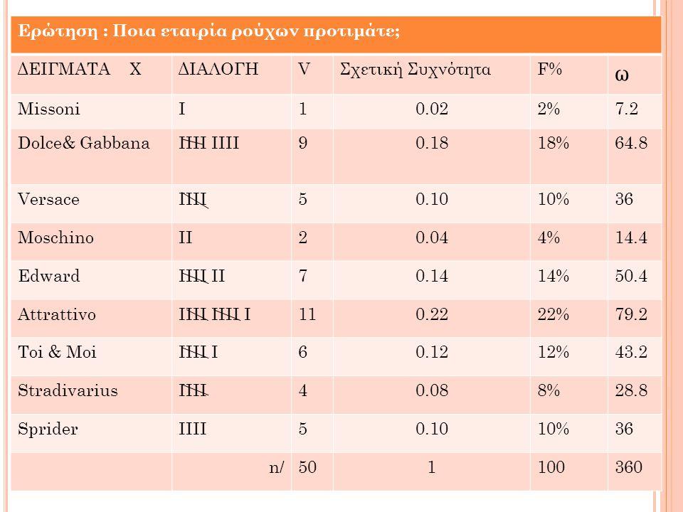 Ερώτηση : Ποια εταιρία ρούχων προτιμάτε; ΔΕΙΓΜΑΤΑ ΧΔΙΑΛΟΓΗVΣχετική ΣυχνότηταF% ω MissoniI10.022%7.2 Dolce& GabbanaIIII 90.1818%64.8 VersaceIIII50.1010%36 MoschinoII20.044%14.4 EdwardIIII II70.1414%50.4 AttrattivoIIII IIII I110.2222%79.2 Toi & MoiIIII I60.1212%43.2 StradivariusIIII40.088%28.8 SpriderIIII50.1010%36 n/501100360