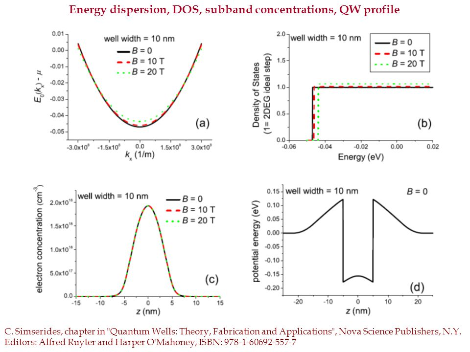 Energy dispersion, DOS, subband concentrations, QW profile C.