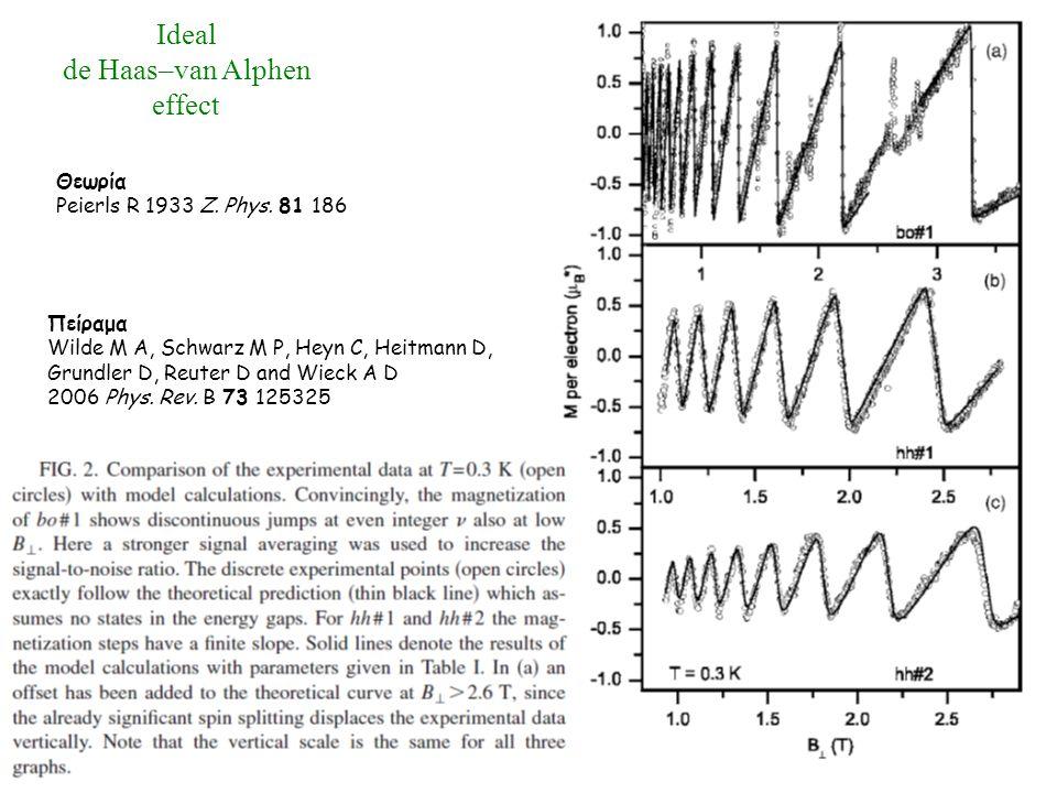 Ideal de Haas–van Alphen effect Θεωρία Peierls R 1933 Z.