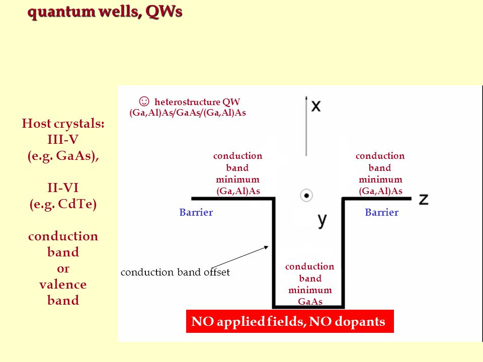 (Ga,Al)As/GaAs/(Ga,Al)As heterostructure QW (Ga,Al)As conduction band minimum (Ga,Al)As conduction band minimum GaAs conduction band minimum donors with selective doping Β quasi two-dimensional carriers under parallel magnetic field (the elegant concept of Landau levels must be abandoned)