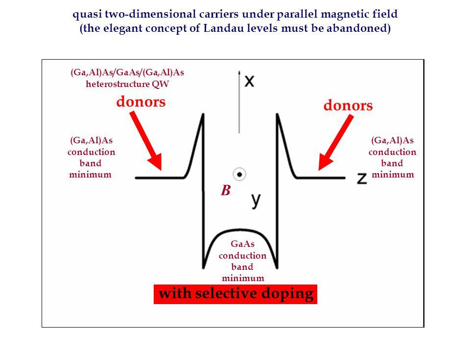Απλά κβαντικά φρέατα με μαγνητικές προσμίξεις στη ζώνη αγωγιμότητας υπό παράλληλο μαγνητικό πεδίο (μη κλιμακοειδής DOS) C.