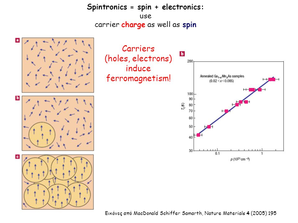 Εικόνες από MacDonald Schiffer Samarth, Nature Materials 4 (2005) 195 Spintronics = spin + electronics: use carrier charge as well as spin Carriers (holes, electrons) induce ferromagnetism!