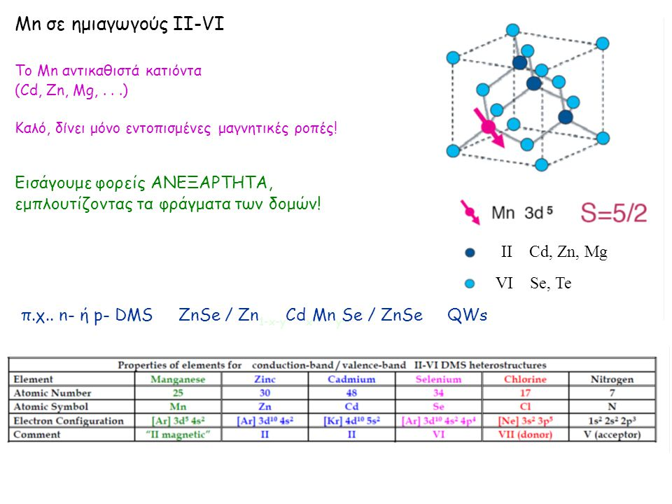 Mn σε ημιαγωγούς II-VΙ Το Mn αντικαθιστά κατιόντα (Cd, Zn, Mg,...) Καλό, δίνει μόνο εντοπισμένες μαγνητικές ροπές.