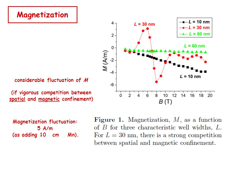 Magnetization considerable fluctuation of M (if vigorous competition between spatial and magnetic confinement) Magnetization fluctuation: 5 A/m (as adding 10 17 cm -3 Mn).