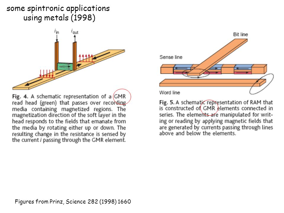 some spintronic applications using metals (1998) Figures from Prinz, Science 282 (1998) 1660